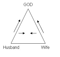 marriage triangle